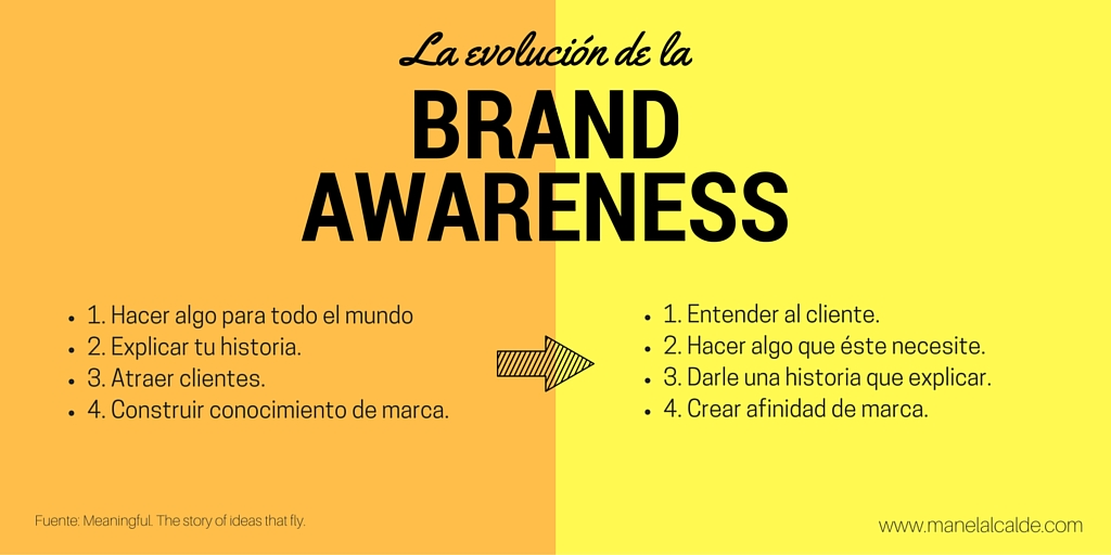 La evolución de la Brand Awareness